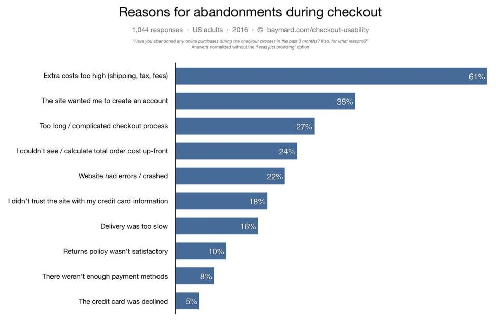 Reason for abandonments during checkout